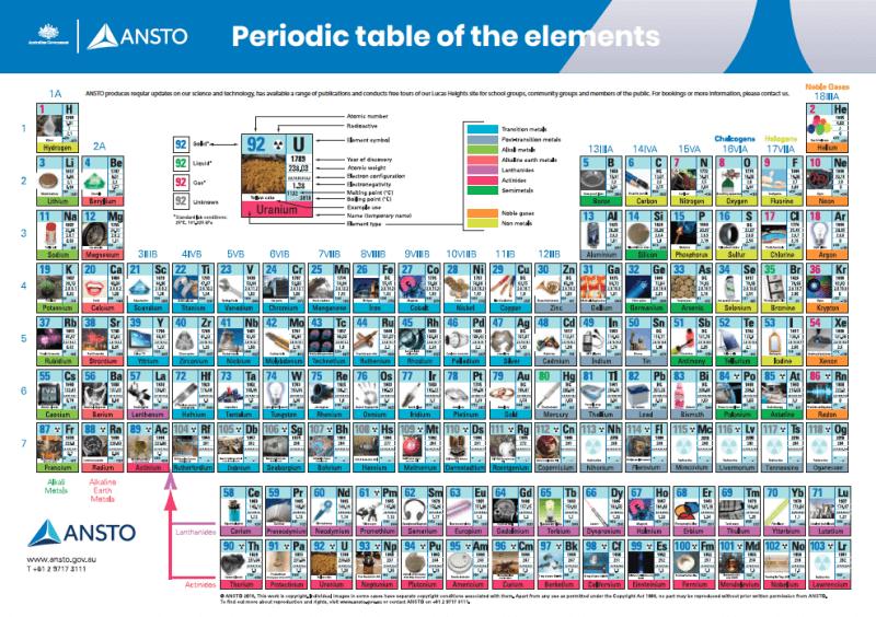 ANSTO AR Periodic Table